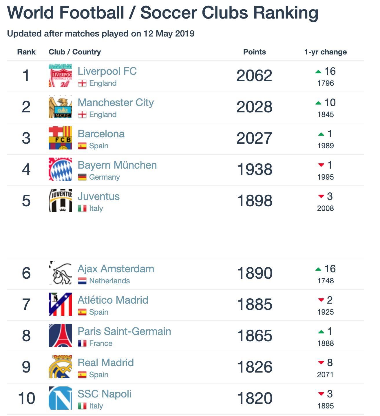 ranking kelab bola sepak dunia sehingga mei 2019, man. united di tempat #35